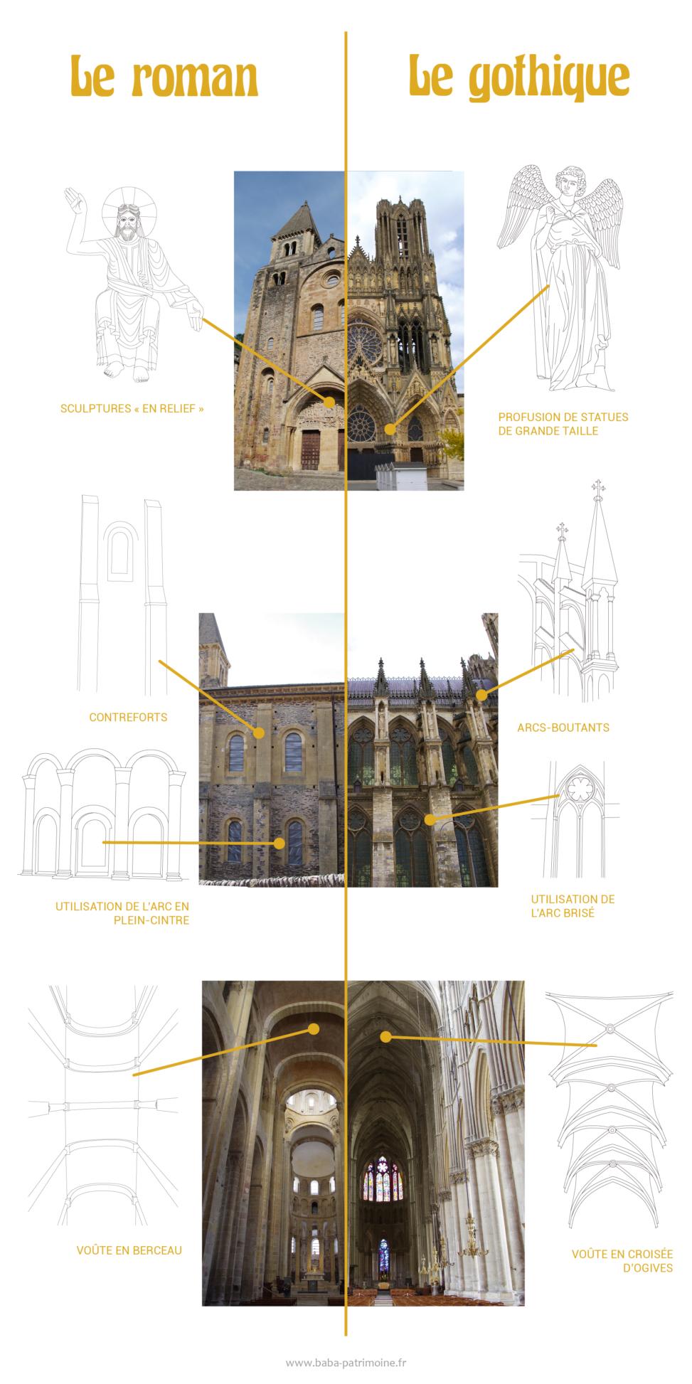 Comparaison des architectures romanes et gothiques en illustration.