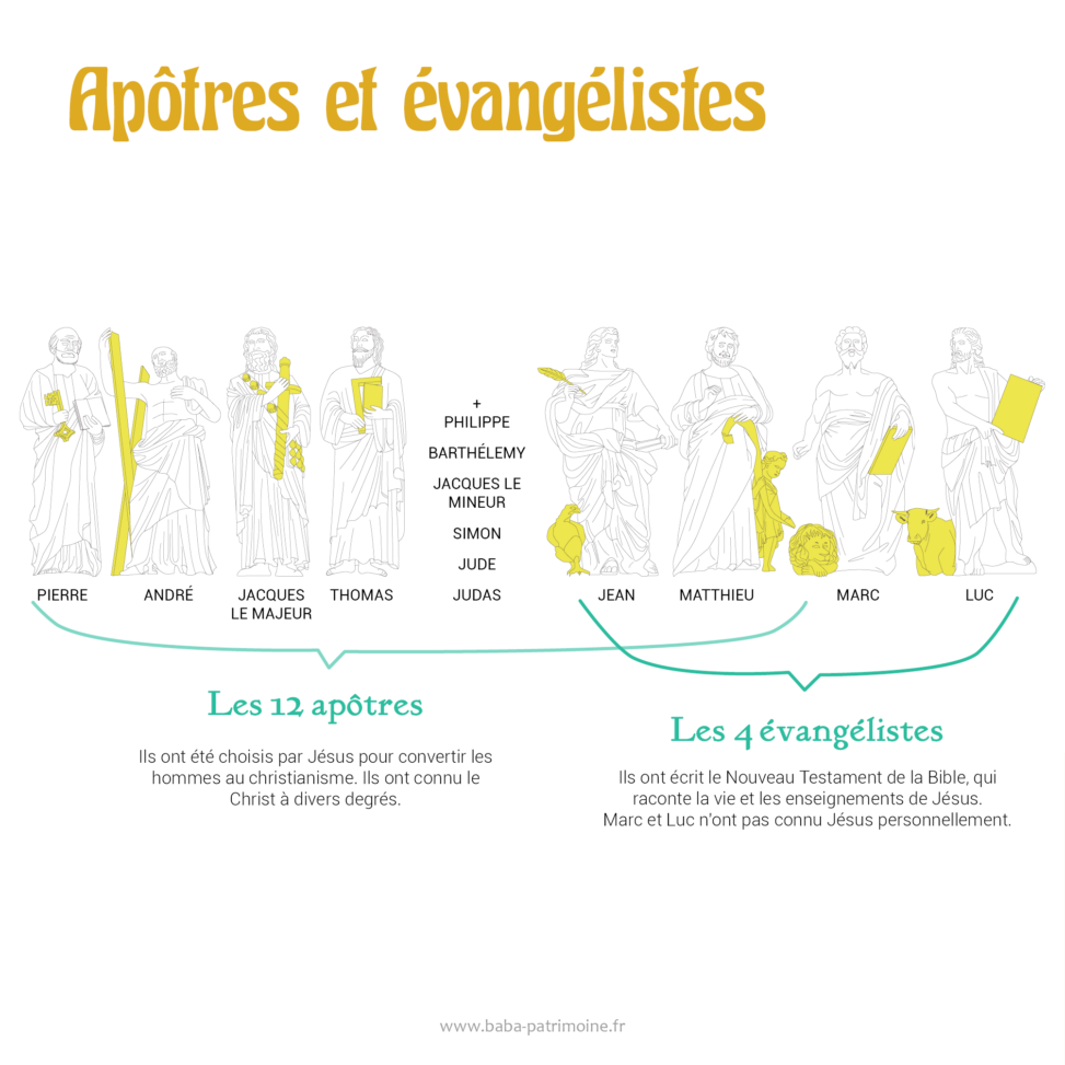 Infographie présentant les 12 apôtres et 4 évangélistes chrétiens.