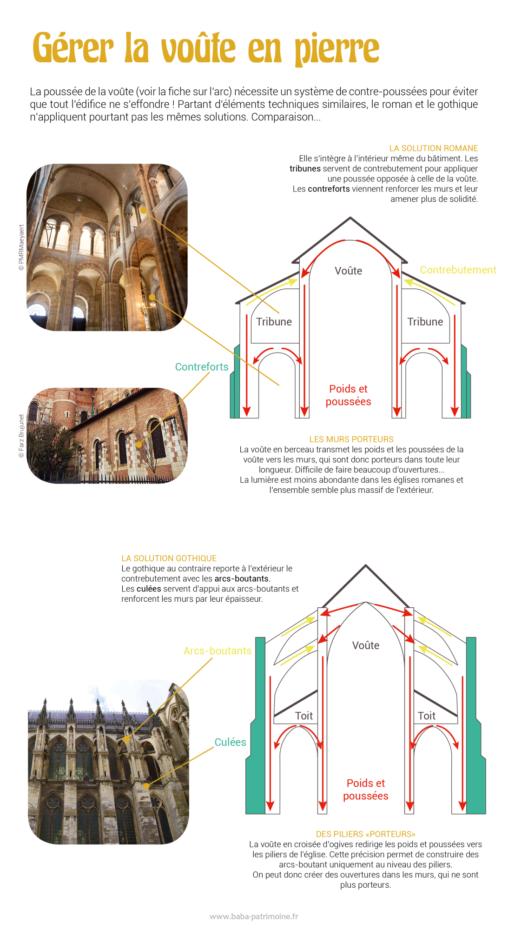 Gérer les poids et poussées d'une voûte en pierre : la solution romane et la solution gothique.
