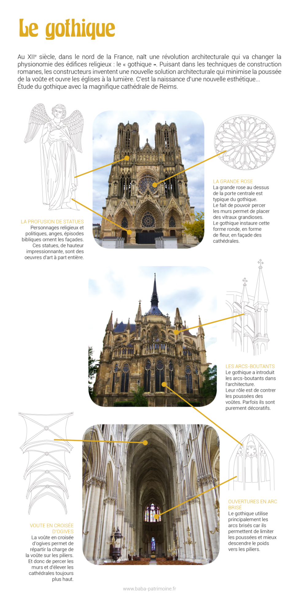 Le gothique, expliqué avec l'exemple de la cathédrale de Reims. Les statues, la grande rosace, les arcs boutants, la voûte en croisée d'ogives, l'arc brisé.