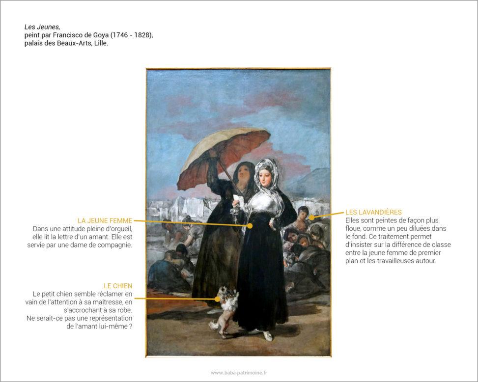 Analyse de tableau : Les Jeunes, peint par Francisco de Goya (1746 - 1828), palais des Beaux-Arts, Lille.