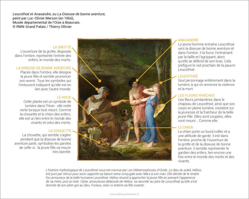 Leucothoé et Anaxandre, ou La Diseuse de bonne aventure, peint par Luc-Olivier Merson (en 1866), Musée départemental de l'Oise à Beauvais. © RMN-Grand Palais / Thierry Ollivier